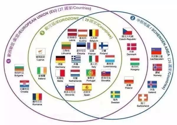 [新聞] 歐洲移民必備:一張圖弄懂申根國、歐盟國、歐元國