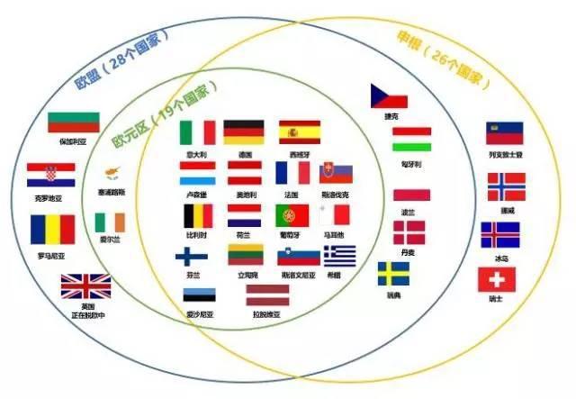 [新聞]  歐盟與申根的區別